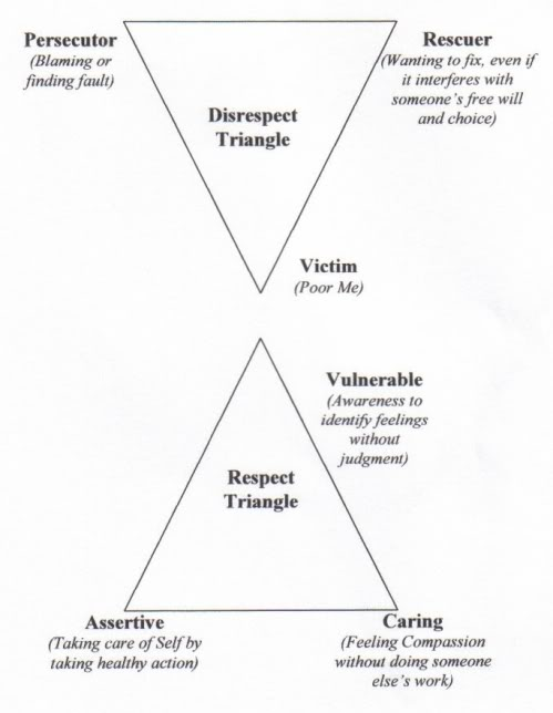 Karpman Drama Triangle in relationships in blog post Respect and Disrespect Drama Triangles