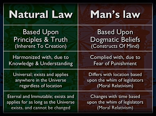Natural Law vs Mans Law the ultimate reality vs false overlay